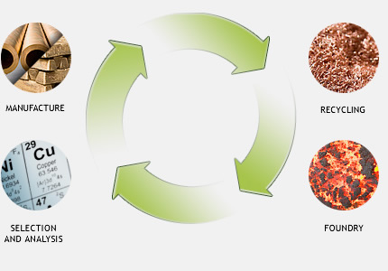 Recycling cooper based alloys and non-ferrous scrap metals